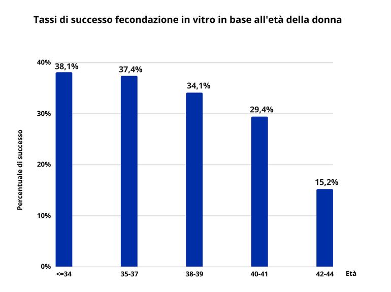 tassi di successo PMA